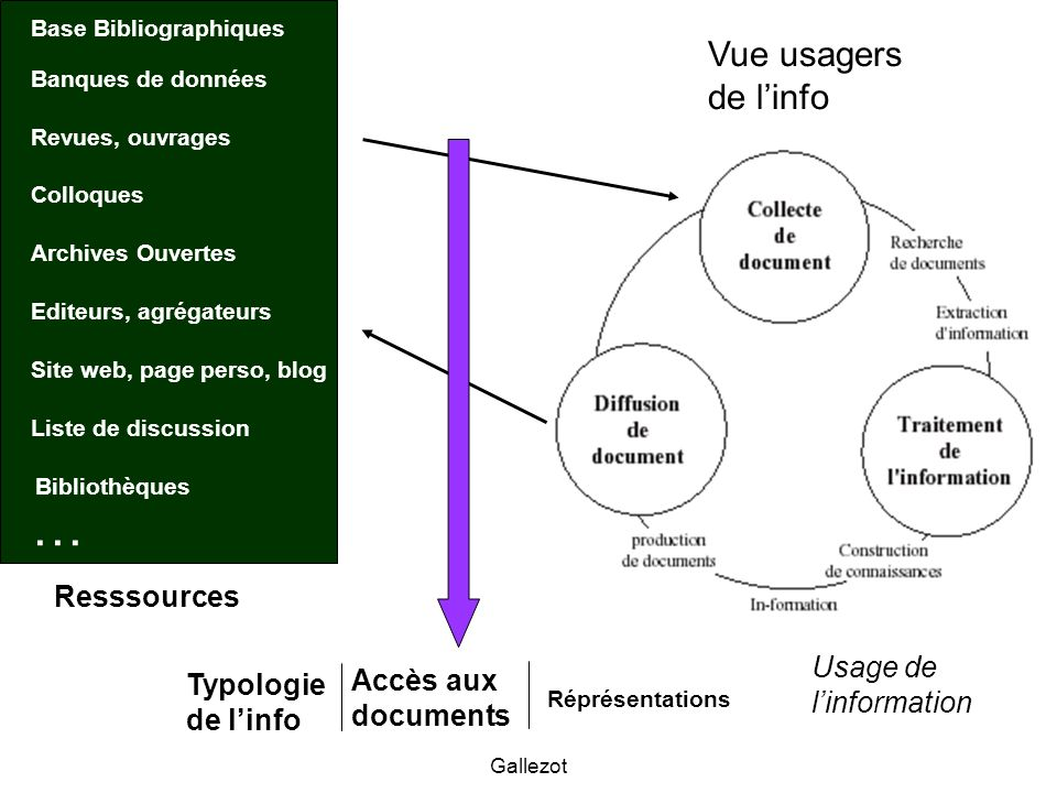 … Vue usagers de l'info Resssources Usage de l'information