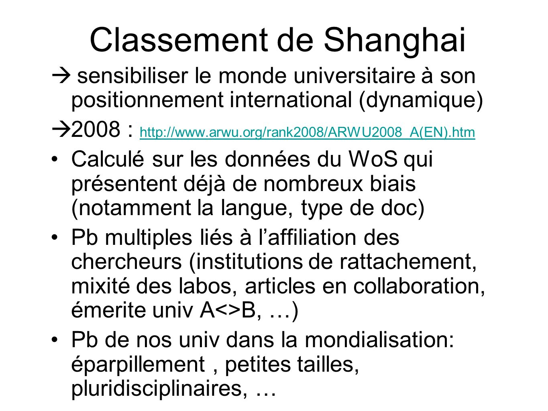 Classement de Shanghai
