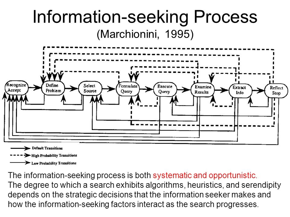 Information-seeking Process (Marchionini, 1995)