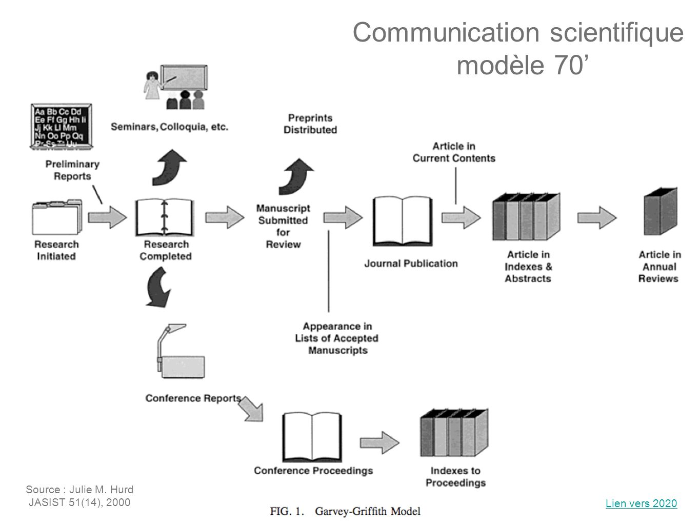 Communication scientifique