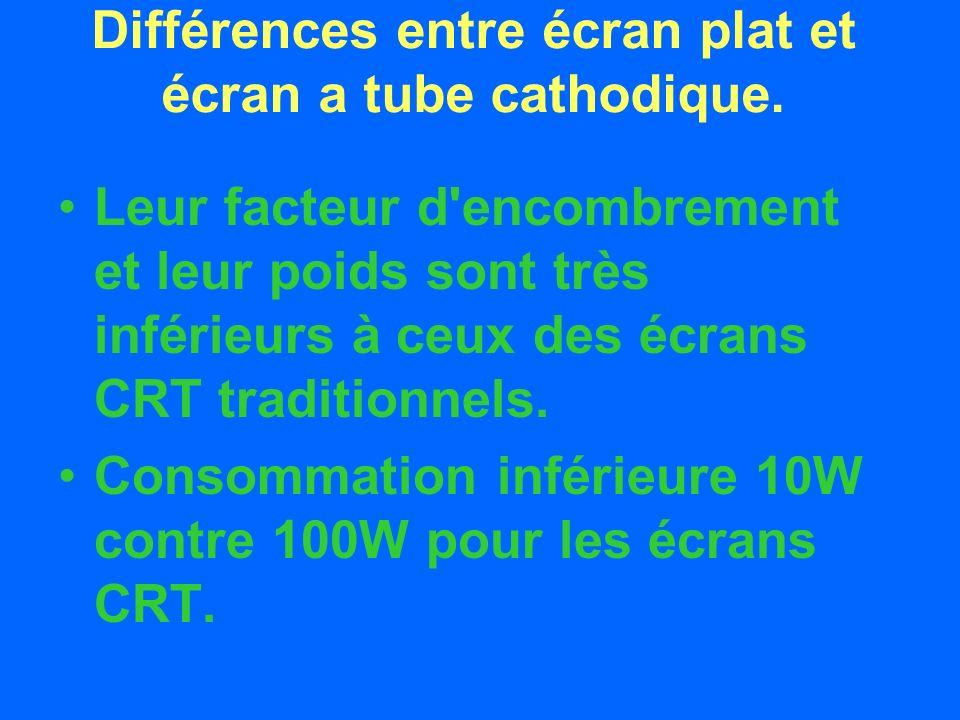 Différences entre écran plat et écran a tube cathodique.