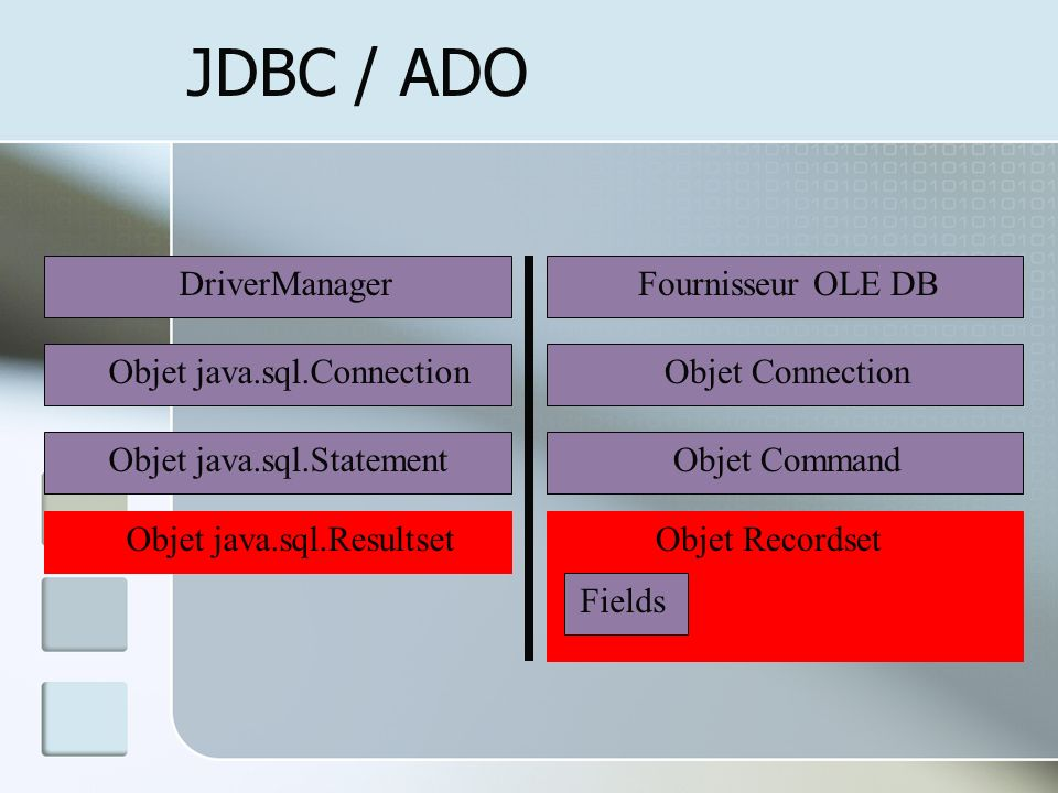 JDBC / ADO DriverManager Fournisseur OLE DB Objet java.sql.Connection