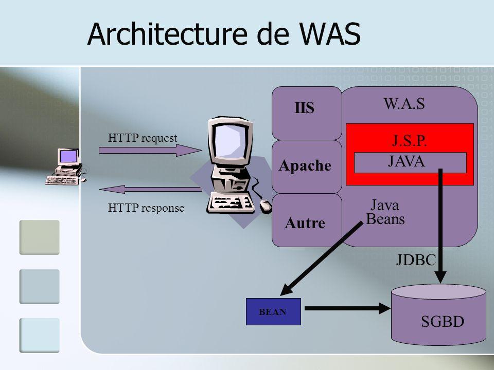 Architecture de WAS W.A.S IIS J.S.P. JAVA Apache Java Beans Autre JDBC