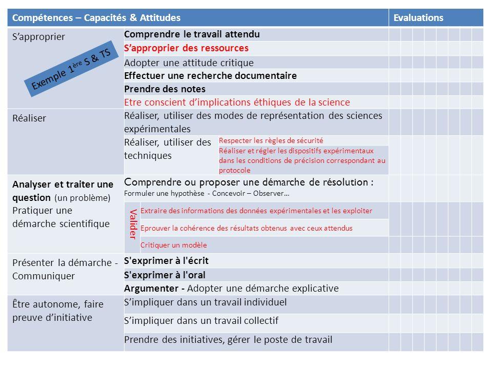 Compétences – Capacités & Attitudes Evaluations S'approprier