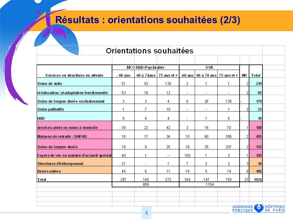 Résultats : orientations souhaitées (2/3)