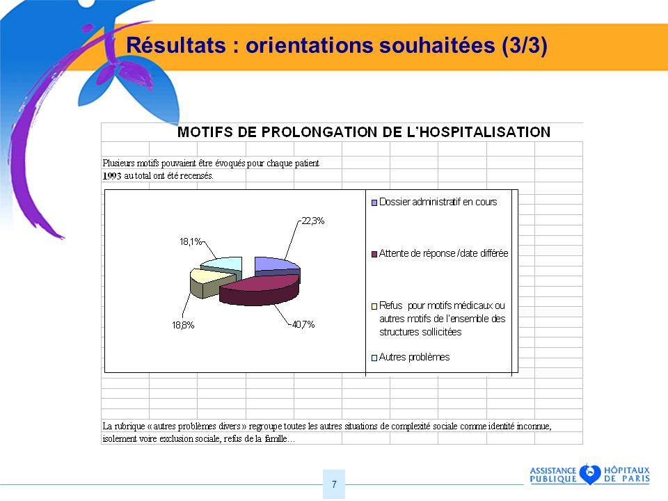 Résultats : orientations souhaitées (3/3)