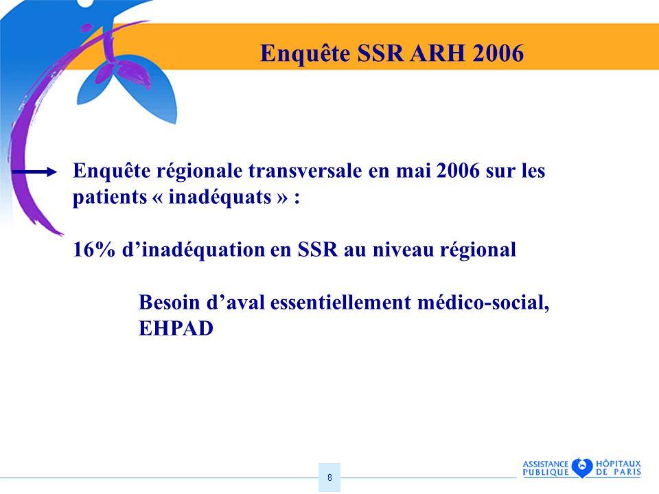 Enquête SSR ARH 2006 Enquête régionale transversale en mai 2006 sur les patients « inadéquats » : 16% d'inadéquation en SSR au niveau régional.