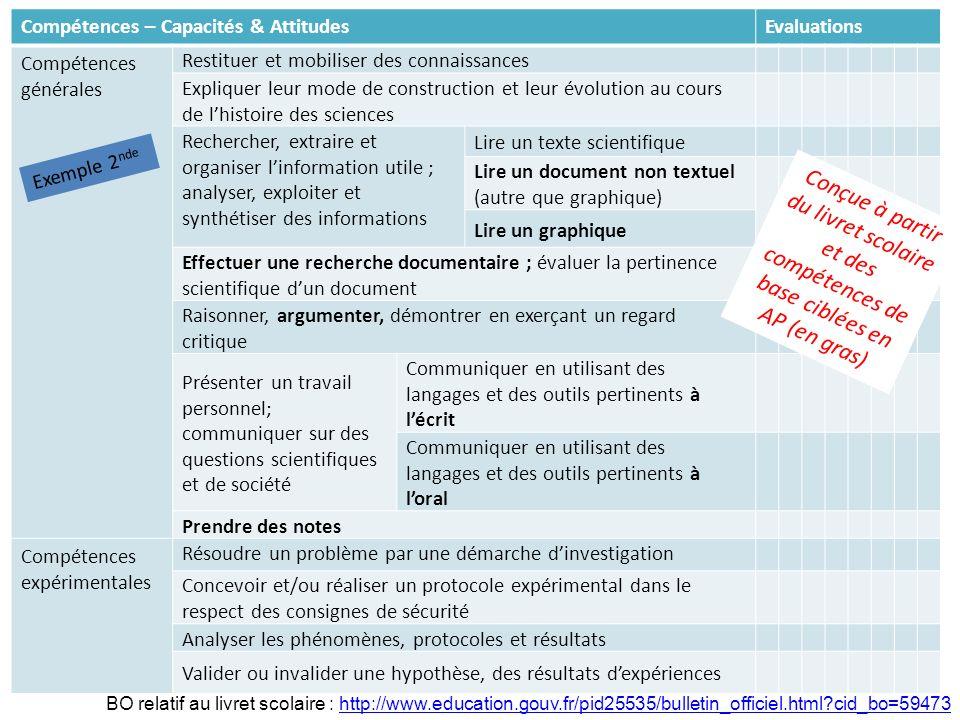 Compétences – Capacités & Attitudes