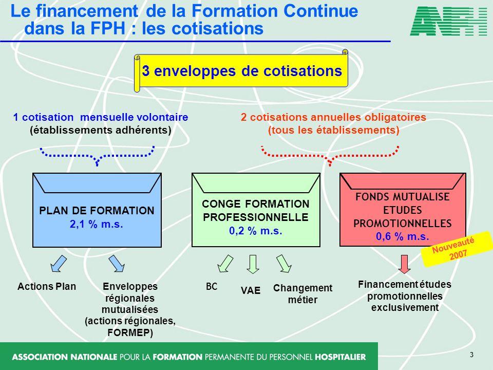Le financement de la Formation Continue dans la FPH : les cotisations