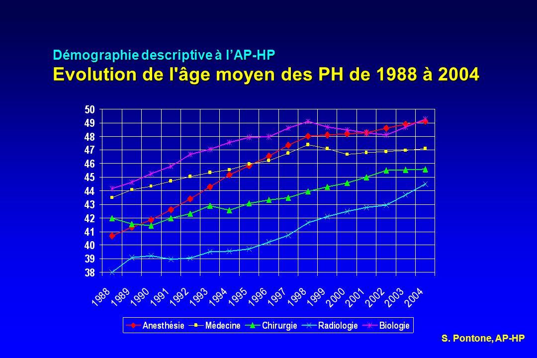 Démographie descriptive à l'AP-HP Evolution de l âge moyen des PH de 1988 à 2004