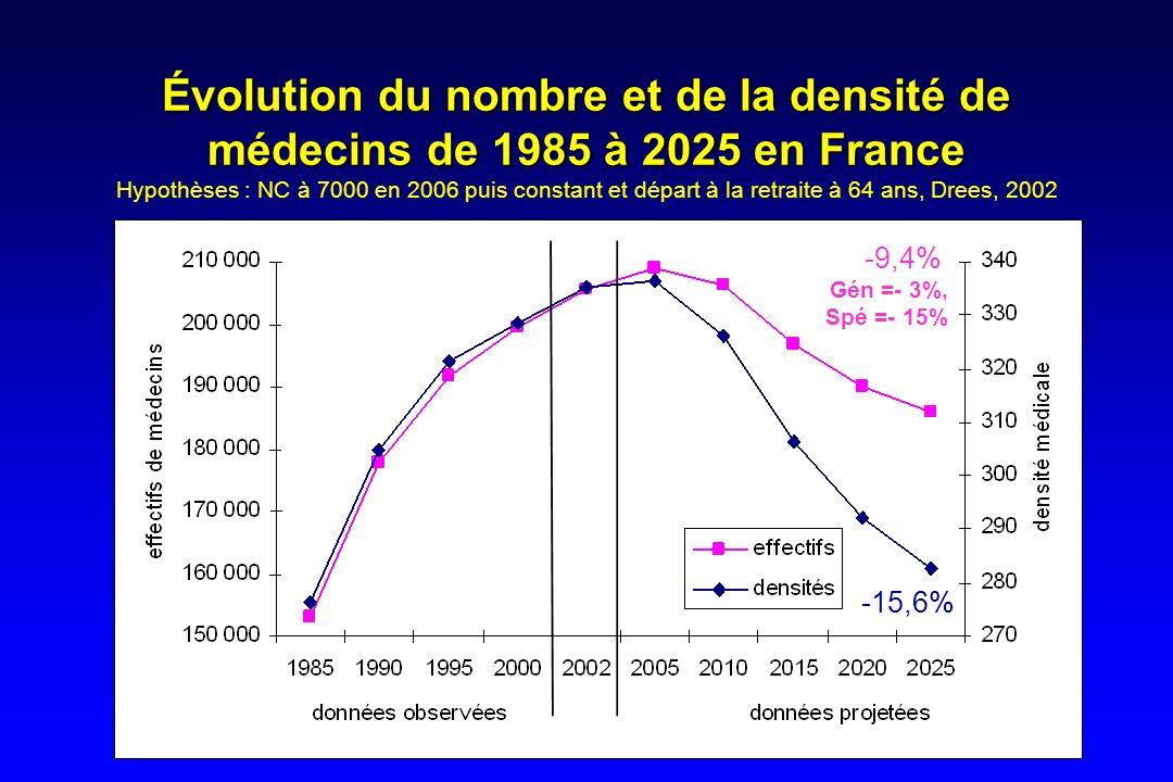 Évolution du nombre et de la densité de médecins de 1985 à 2025 en France Hypothèses : NC à 7000 en 2006 puis constant et départ à la retraite à 64 ans, Drees, 2002
