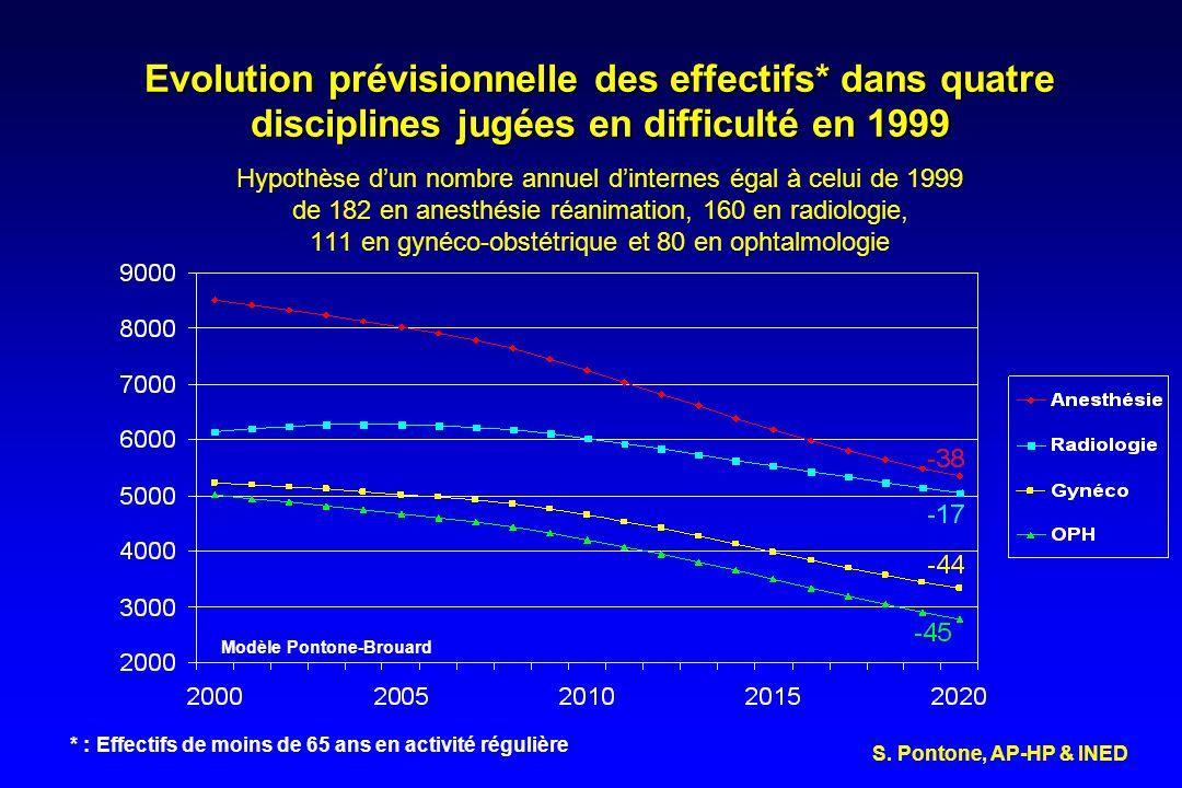 Evolution prévisionnelle des effectifs