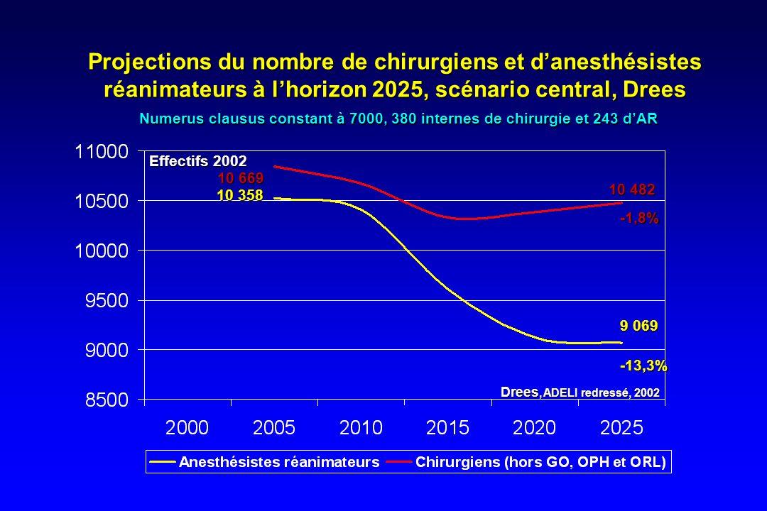 Projections du nombre de chirurgiens et d'anesthésistes réanimateurs à l'horizon 2025, scénario central, Drees Numerus clausus constant à 7000, 380 internes de chirurgie et 243 d'AR