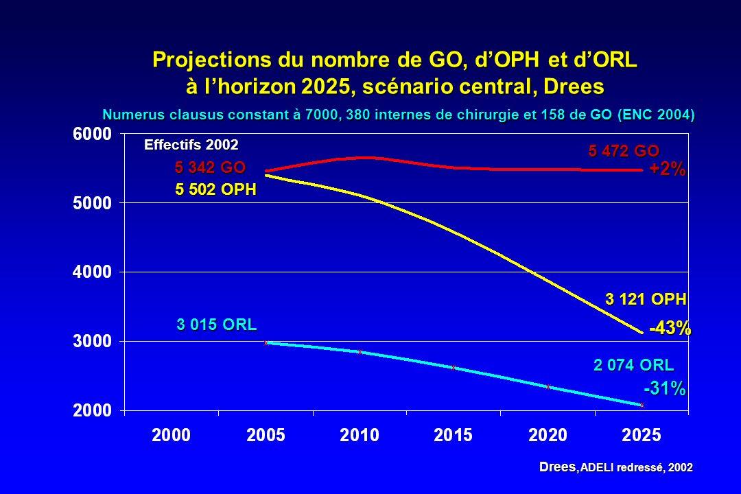 Projections du nombre de GO, d'OPH et d'ORL à l'horizon 2025, scénario central, Drees Numerus clausus constant à 7000, 380 internes de chirurgie et 158 de GO (ENC 2004)