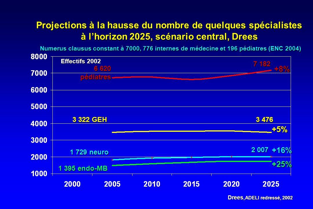 Projections à la hausse du nombre de quelques spécialistes à l'horizon 2025, scénario central, Drees Numerus clausus constant à 7000, 776 internes de médecine et 196 pédiatres (ENC 2004)