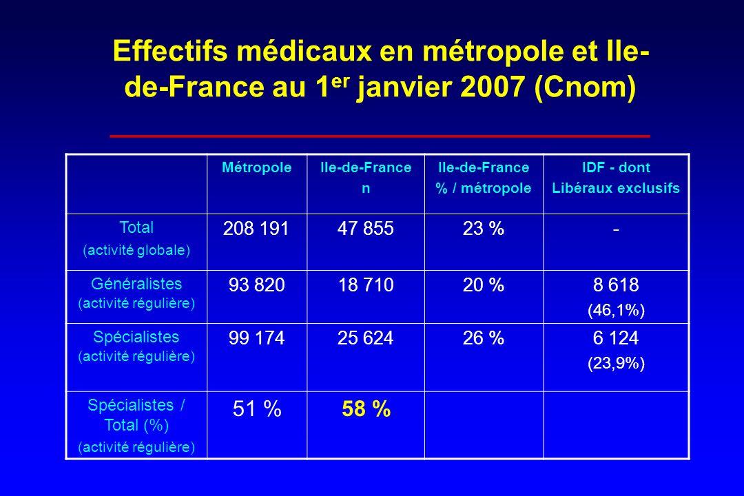 Effectifs médicaux en métropole et Ile-de-France au 1er janvier 2007 (Cnom) _________________________________