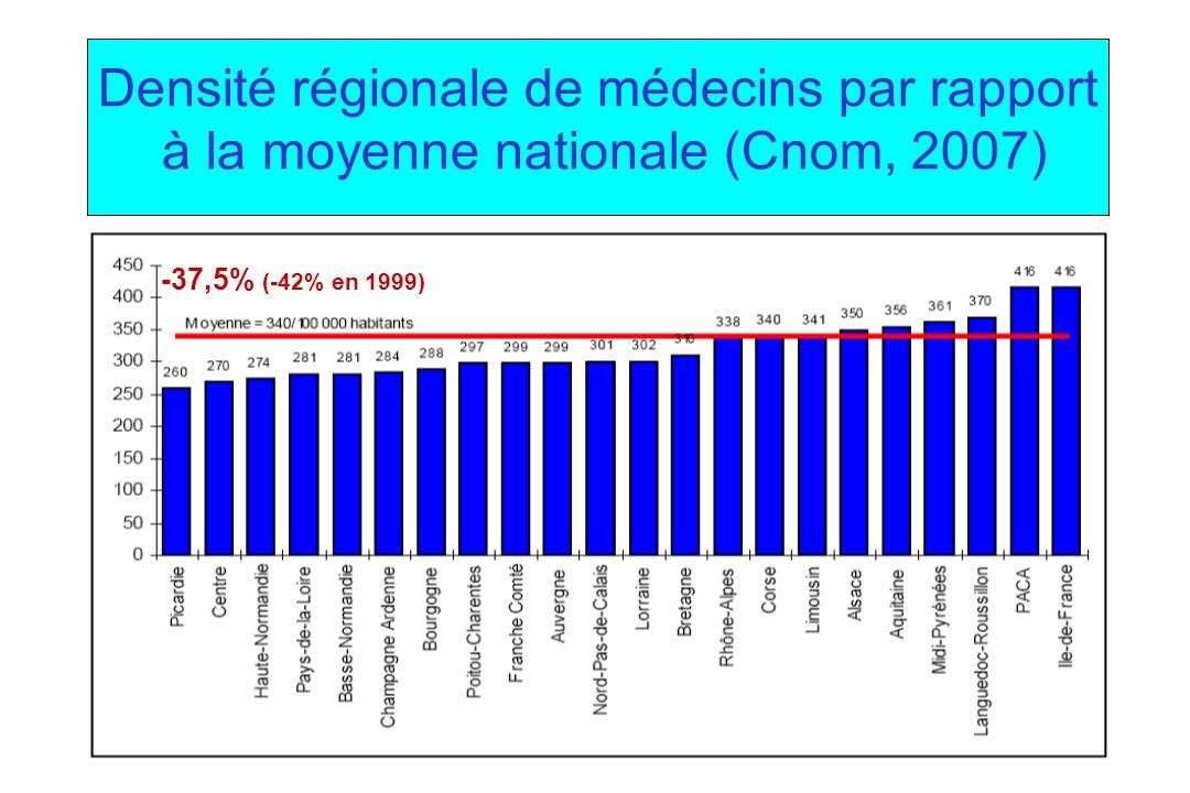 Densité régionale de médecins par rapport à la moyenne nationale (Cnom, 2007)