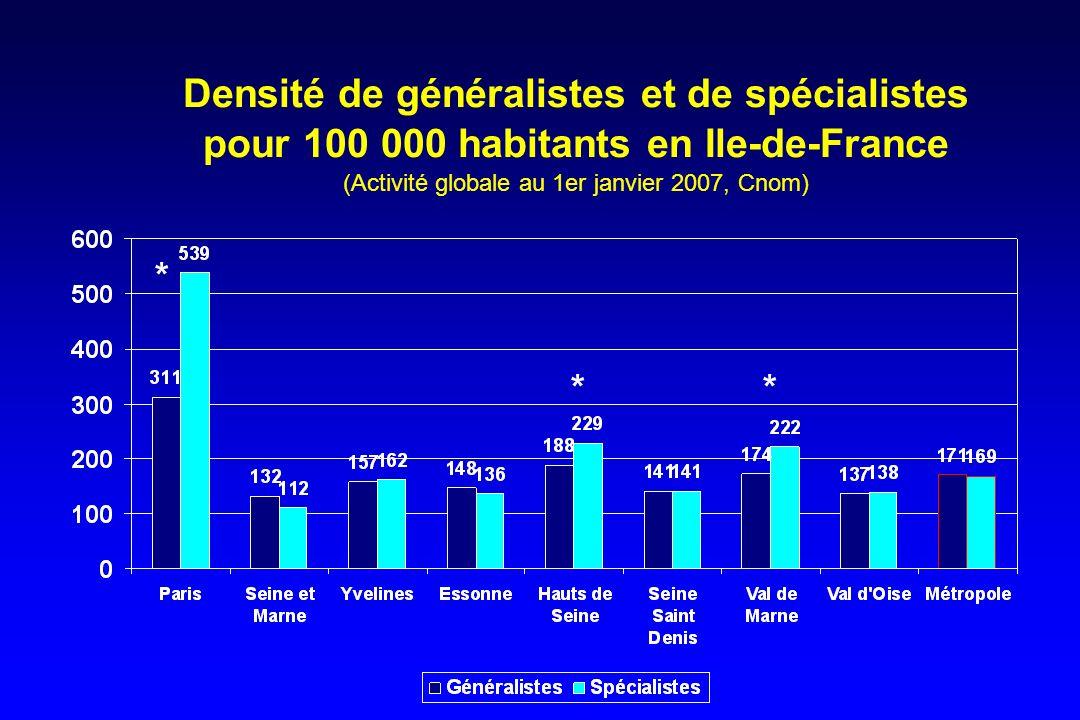 Densité de généralistes et de spécialistes pour 100 000 habitants en Ile-de-France (Activité globale au 1er janvier 2007, Cnom)