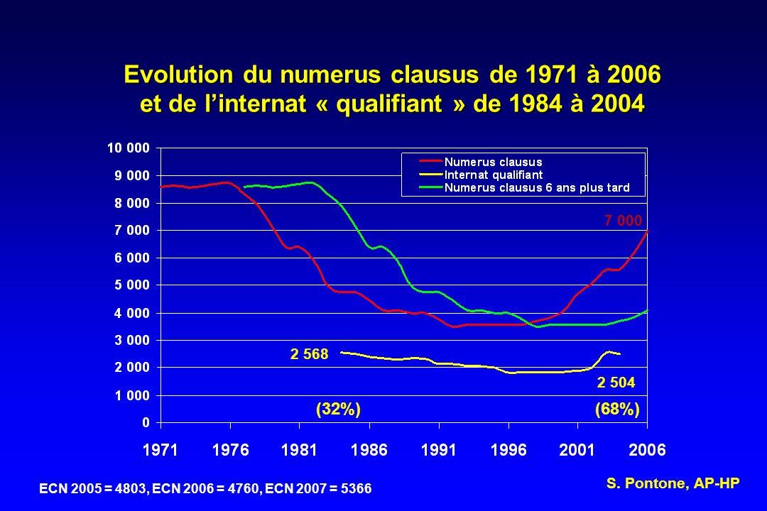 Evolution du numerus clausus de 1971 à 2006 et de l'internat « qualifiant » de 1984 à 2004