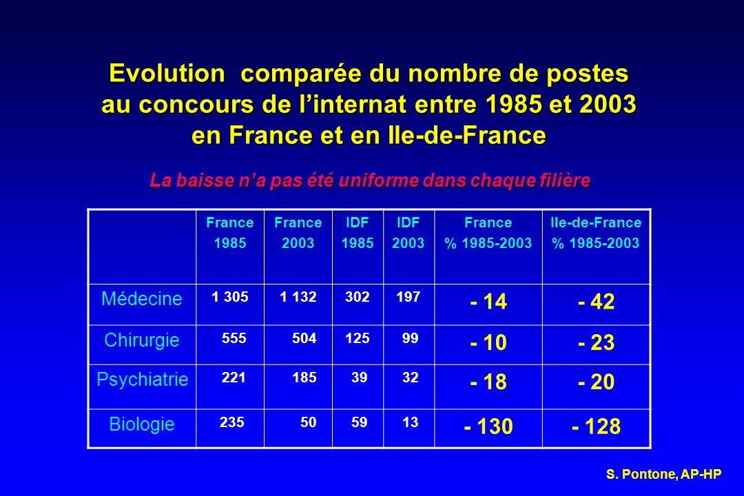 Evolution comparée du nombre de postes au concours de l'internat entre 1985 et 2003 en France et en Ile-de-France La baisse n'a pas été uniforme dans chaque filière