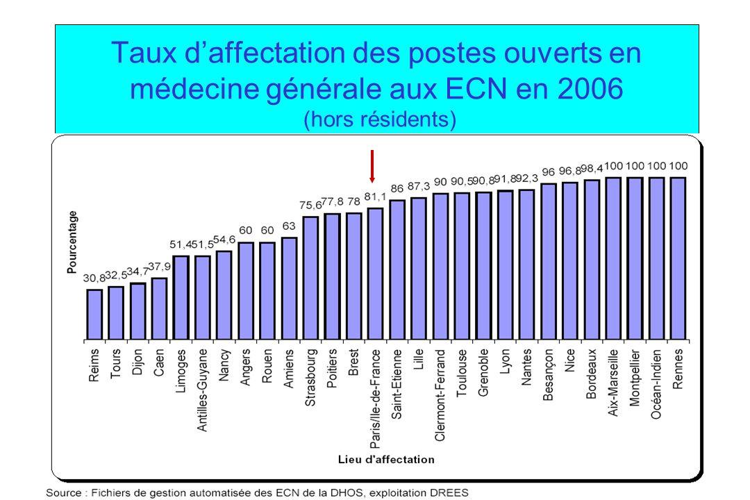 Taux d'affectation des postes ouverts en médecine générale aux ECN en 2006 (hors résidents)