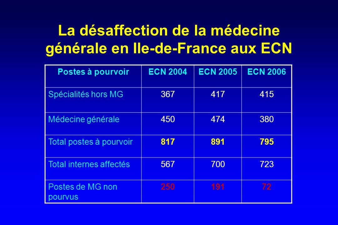 La désaffection de la médecine générale en Ile-de-France aux ECN