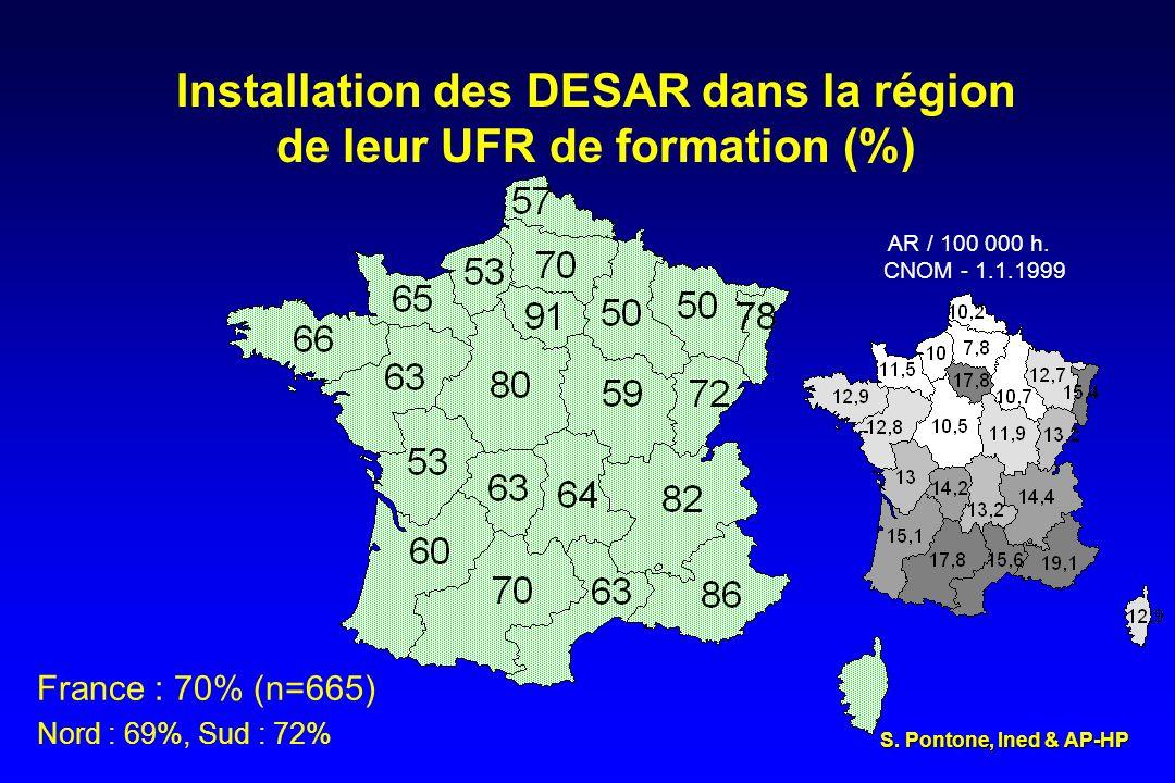 Installation des DESAR dans la région de leur UFR de formation (%)