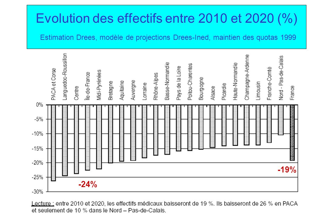 Evolution des effectifs entre 2010 et 2020 (%) Estimation Drees, modèle de projections Drees-Ined, maintien des quotas 1999