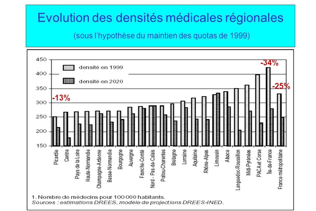 Evolution des densités médicales régionales (sous l'hypothèse du maintien des quotas de 1999)