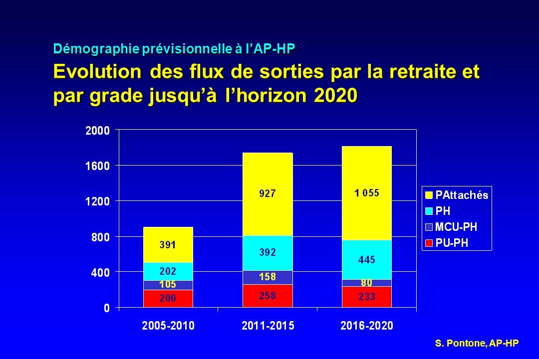 Démographie prévisionnelle à l'AP-HP Evolution des flux de sorties par la retraite et par grade jusqu'à l'horizon 2020