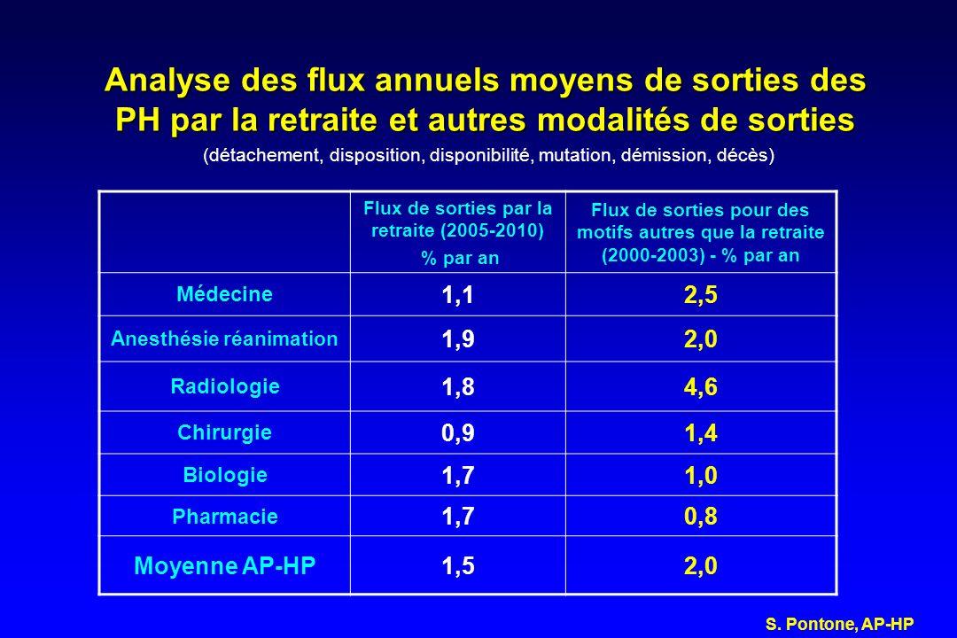 Flux de sorties par la retraite (2005-2010) Anesthésie réanimation