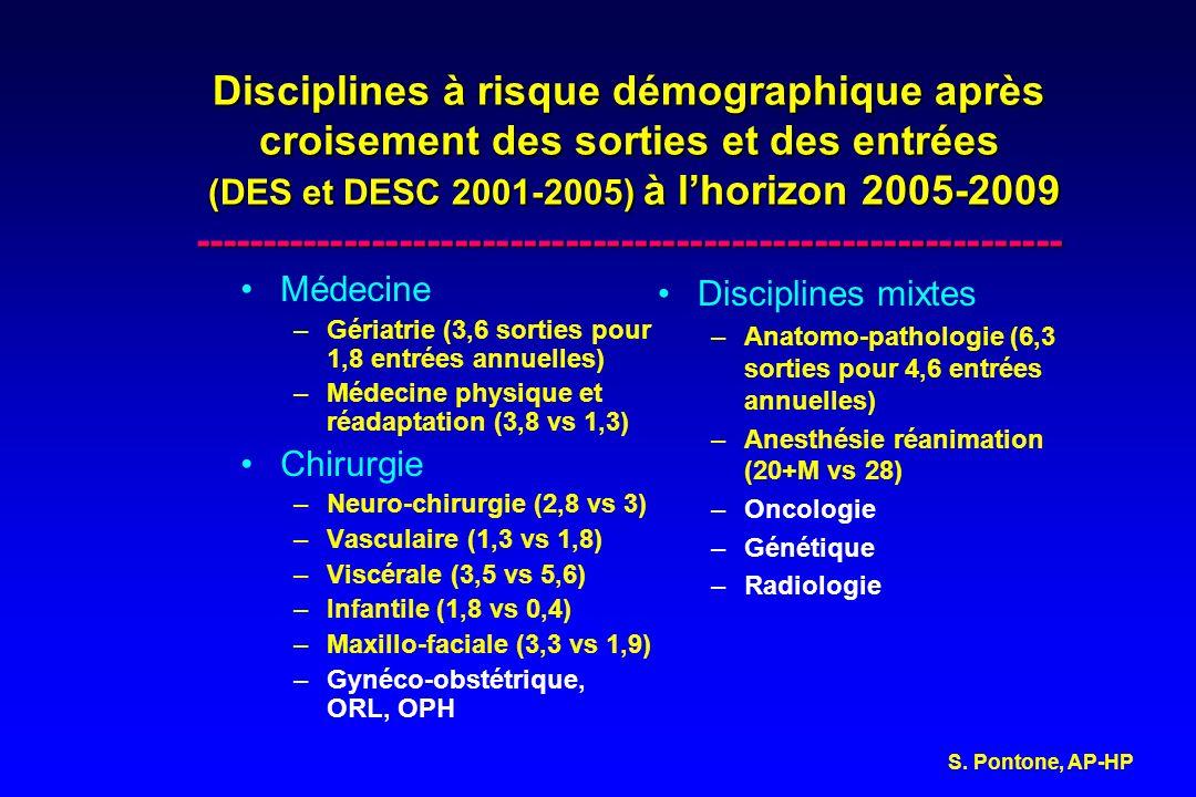 Disciplines à risque démographique après croisement des sorties et des entrées (DES et DESC 2001-2005) à l'horizon 2005-2009 ---------------------------------------------------------------