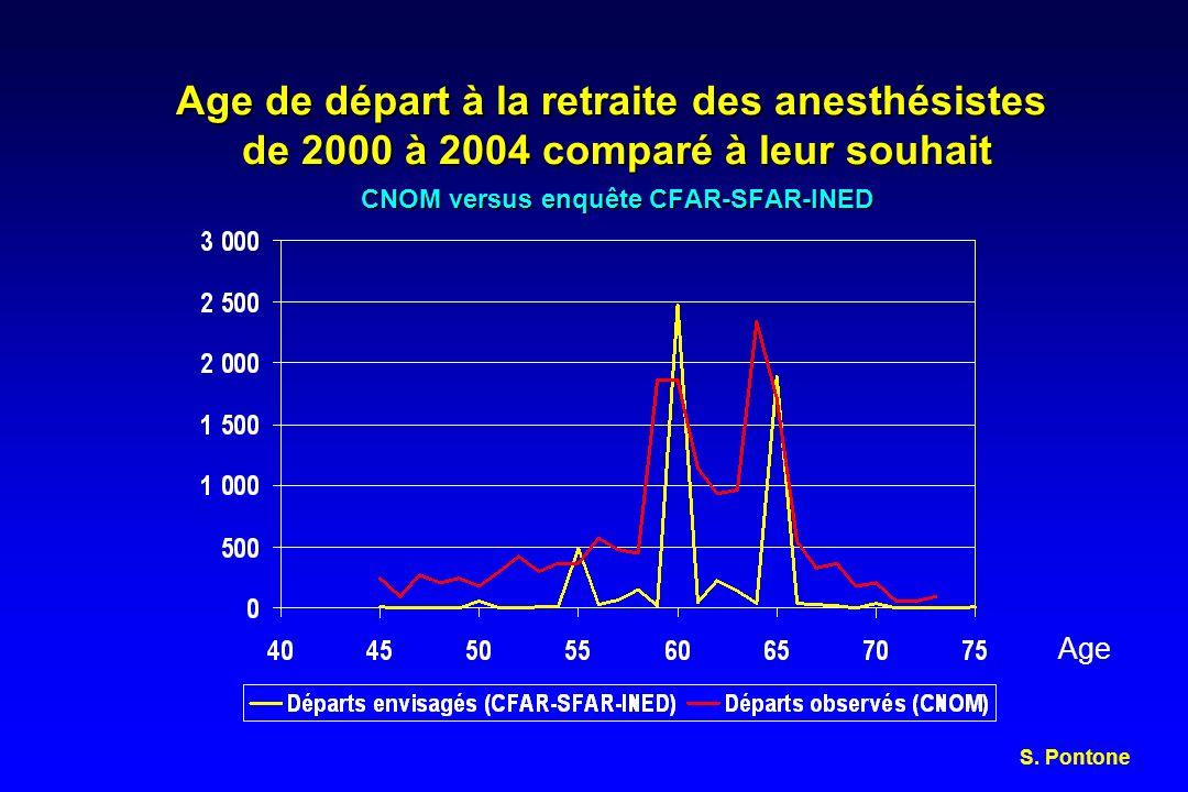 Age de départ à la retraite des anesthésistes de 2000 à 2004 comparé à leur souhait CNOM versus enquête CFAR-SFAR-INED