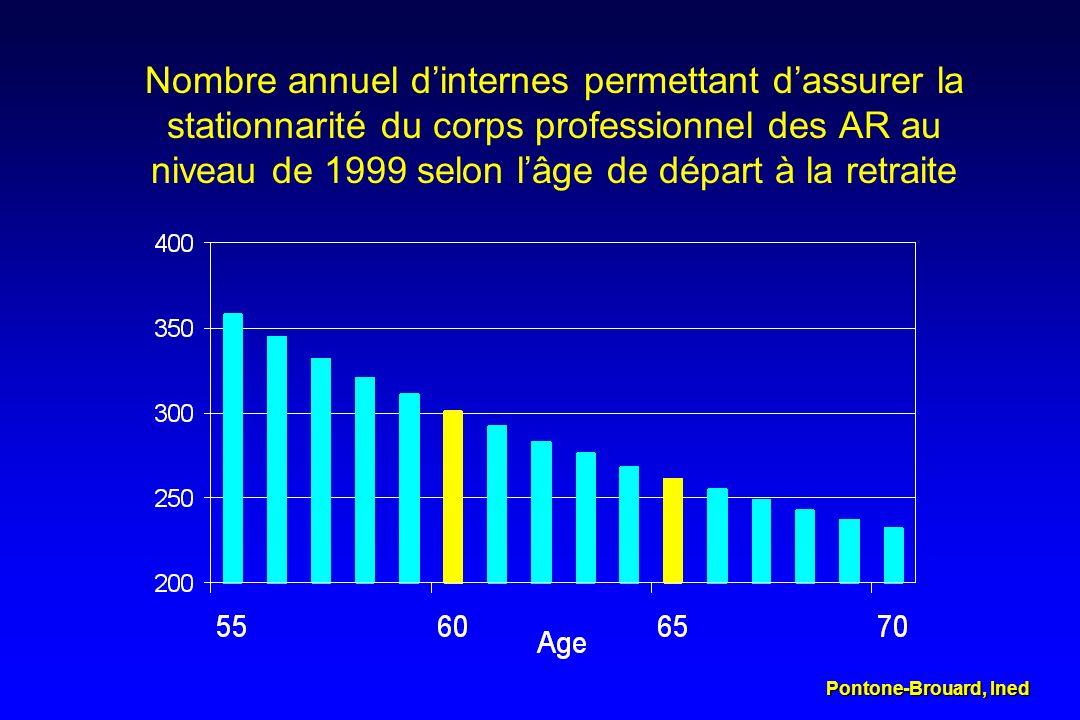 Nombre annuel d'internes permettant d'assurer la stationnarité du corps professionnel des AR au niveau de 1999 selon l'âge de départ à la retraite