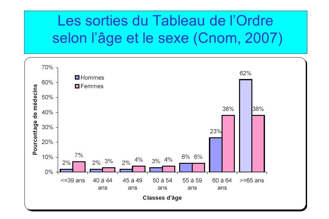 Les sorties du Tableau de l'Ordre selon l'âge et le sexe (Cnom, 2007)