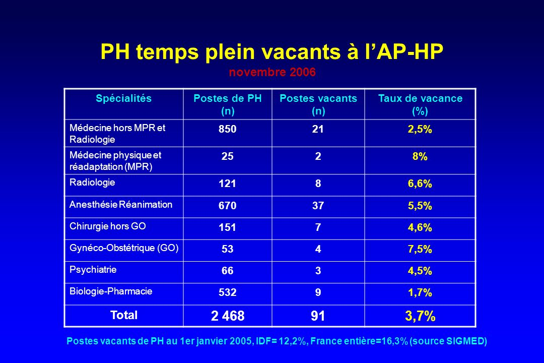 PH temps plein vacants à l'AP-HP novembre 2006