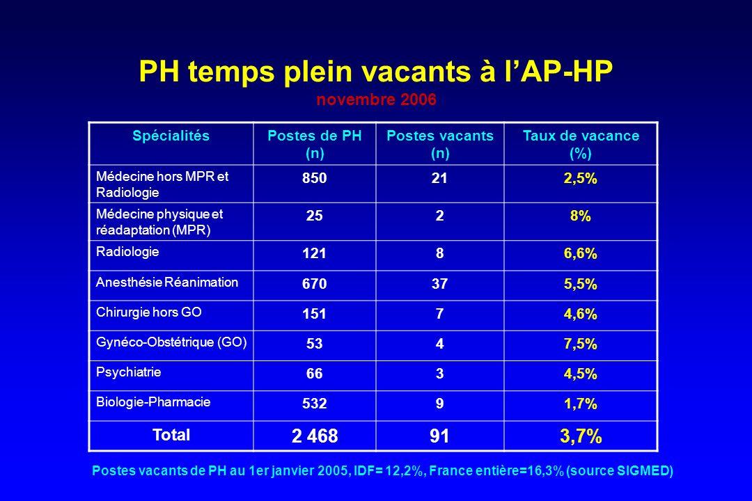 PH temps plein vacants à l'AP-HP novembre 2006