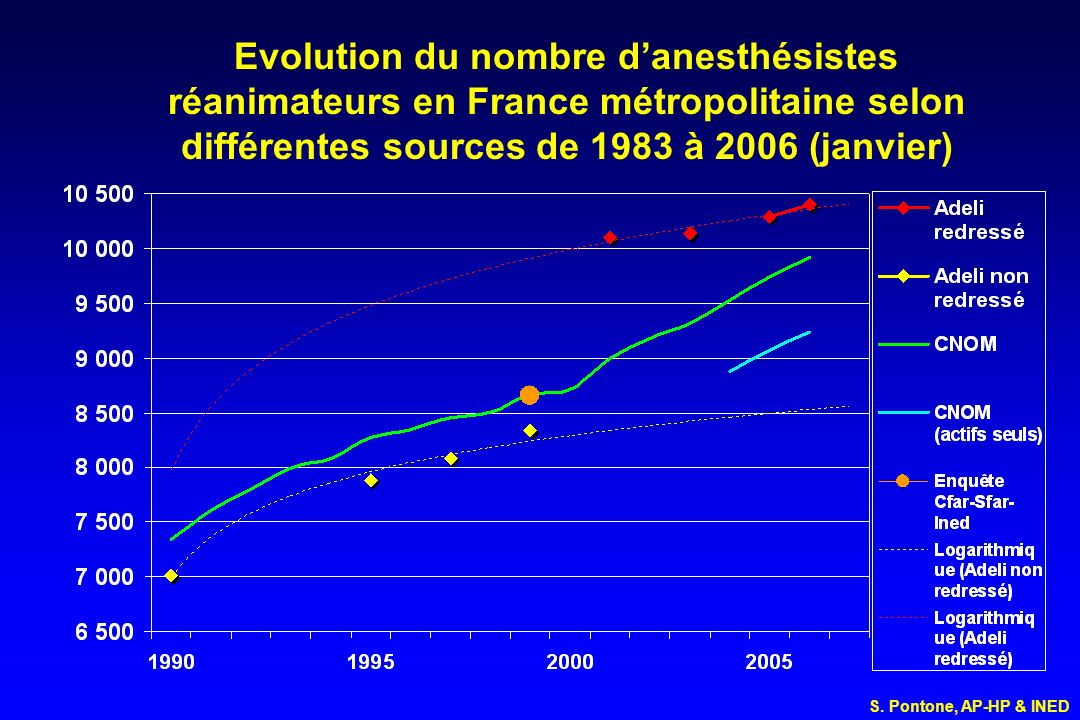 Evolution du nombre d'anesthésistes réanimateurs en France métropolitaine selon différentes sources de 1983 à 2006 (janvier)
