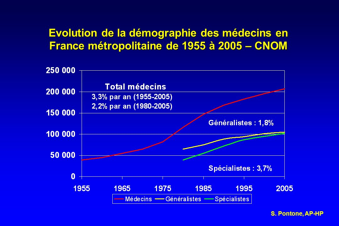 Evolution de la démographie des médecins en France métropolitaine de 1955 à 2005 – CNOM