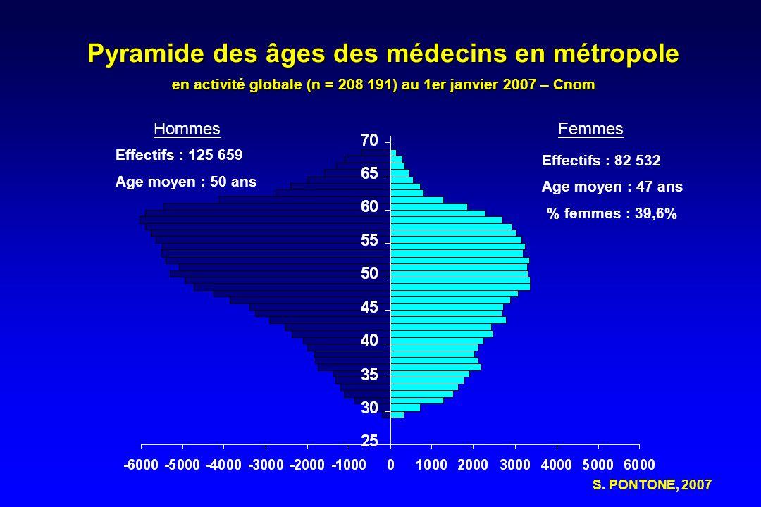 Pyramide des âges des médecins en métropole