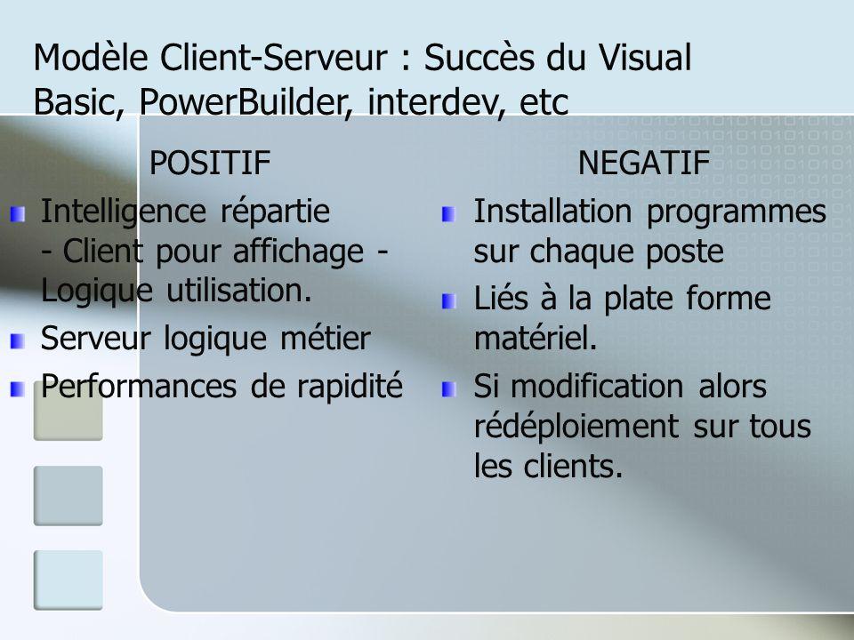 Modèle Client-Serveur : Succès du Visual Basic, PowerBuilder, interdev, etc