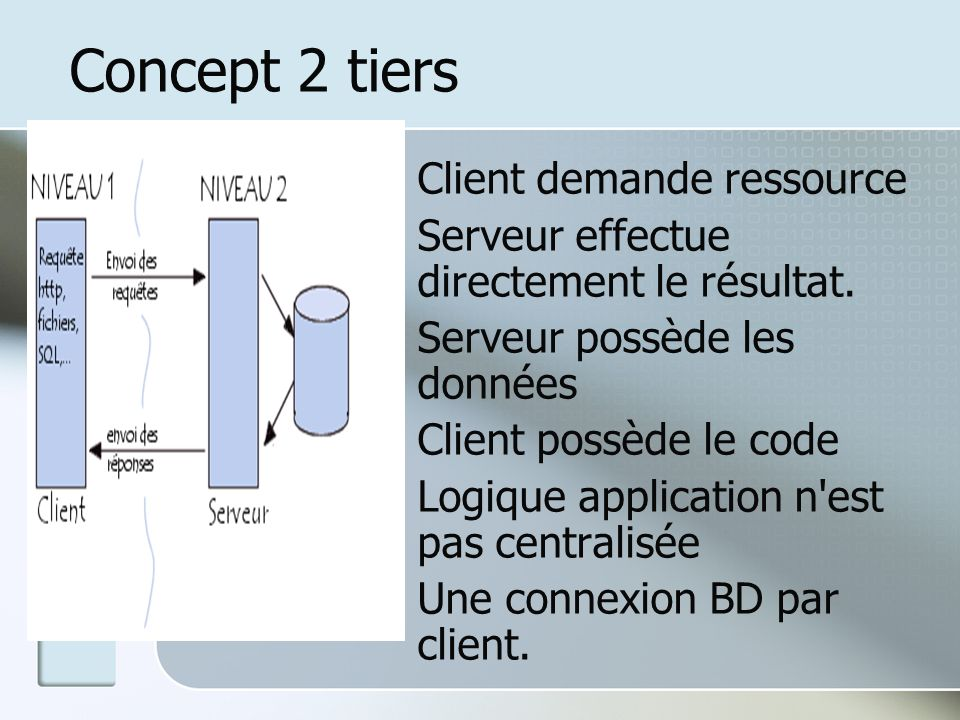 Concept 2 tiers Client demande ressource