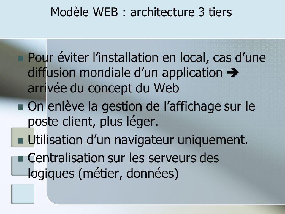 Modèle WEB : architecture 3 tiers