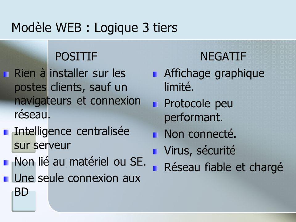 Modèle WEB : Logique 3 tiers