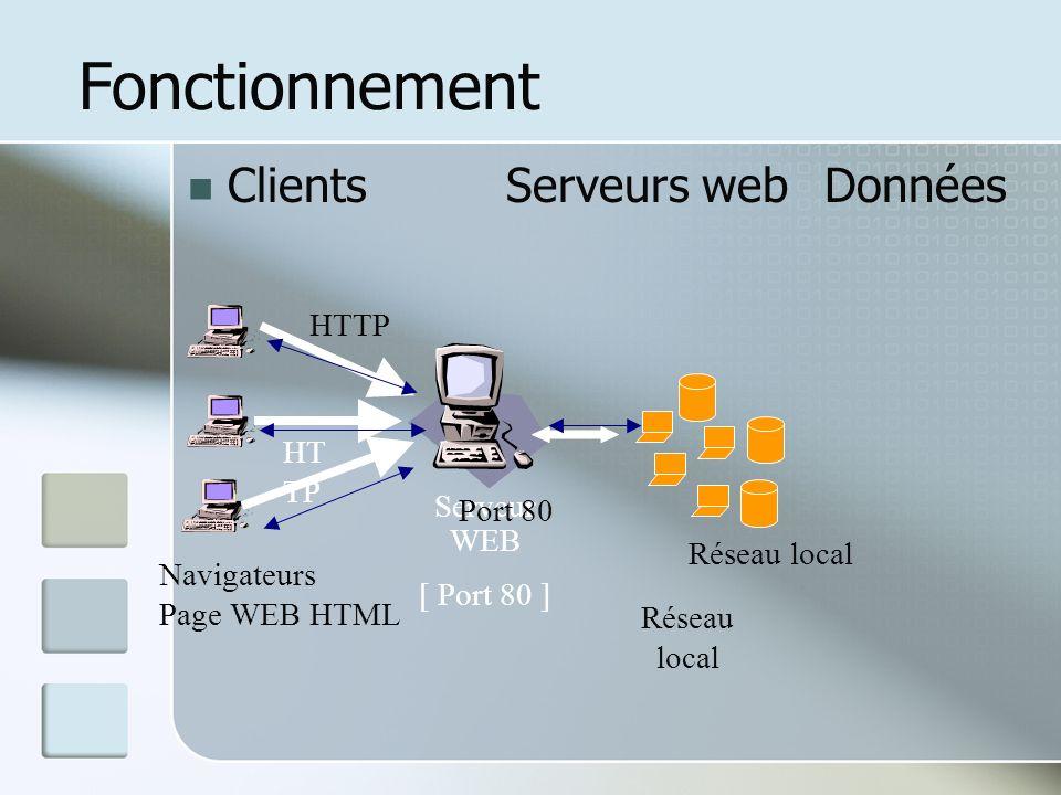 Fonctionnement Clients Serveurs web Données HTTP HT TP Serveur WEB