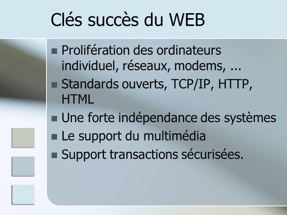 Clés succès du WEB Prolifération des ordinateurs individuel, réseaux, modems, ... Standards ouverts, TCP/IP, HTTP, HTML.