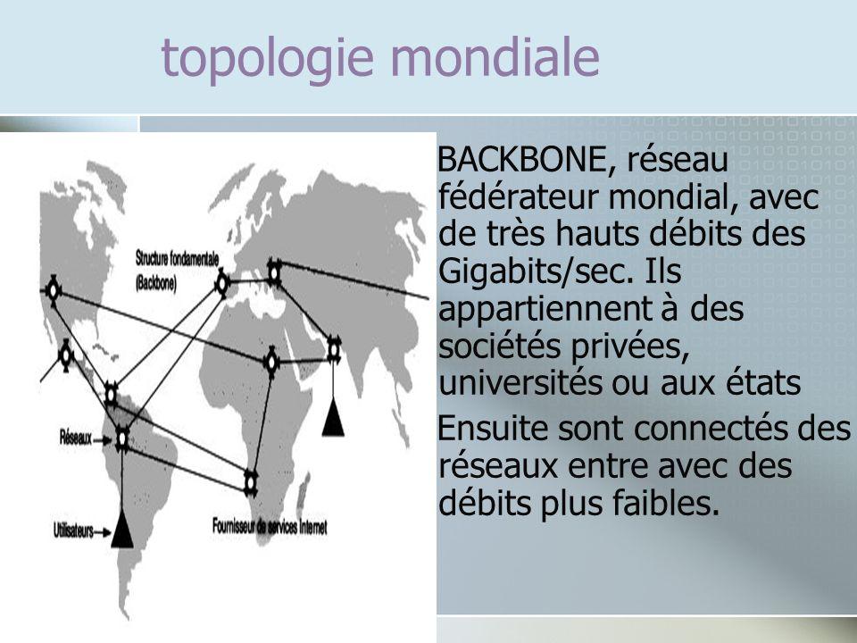 topologie mondiale