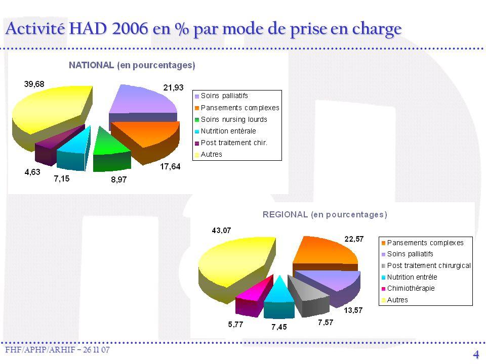 Activité HAD 2006 en % par mode de prise en charge