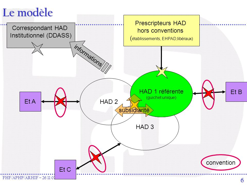 Le modèle Prescripteurs HAD hors conventions Correspondant HAD