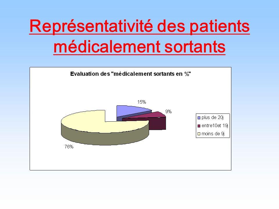 Représentativité des patients médicalement sortants